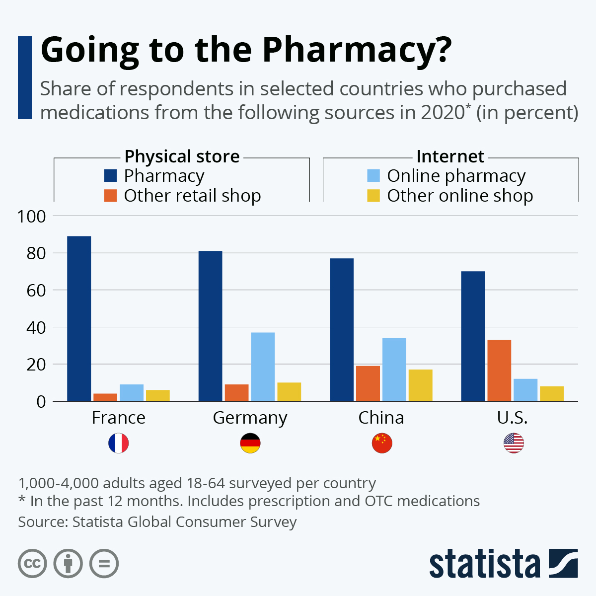 Infographic: Going to the Pharmacy? | Statista