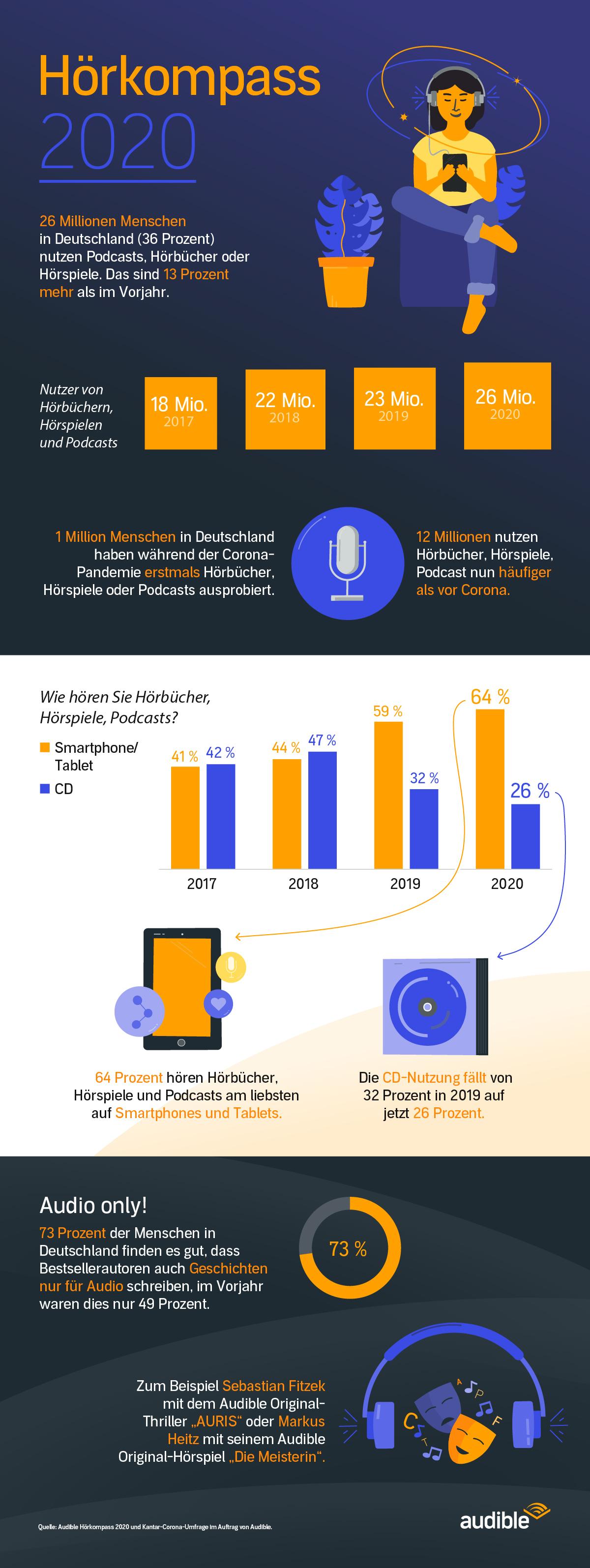 Infografik: Audible Hörkompass 2020 | Statista