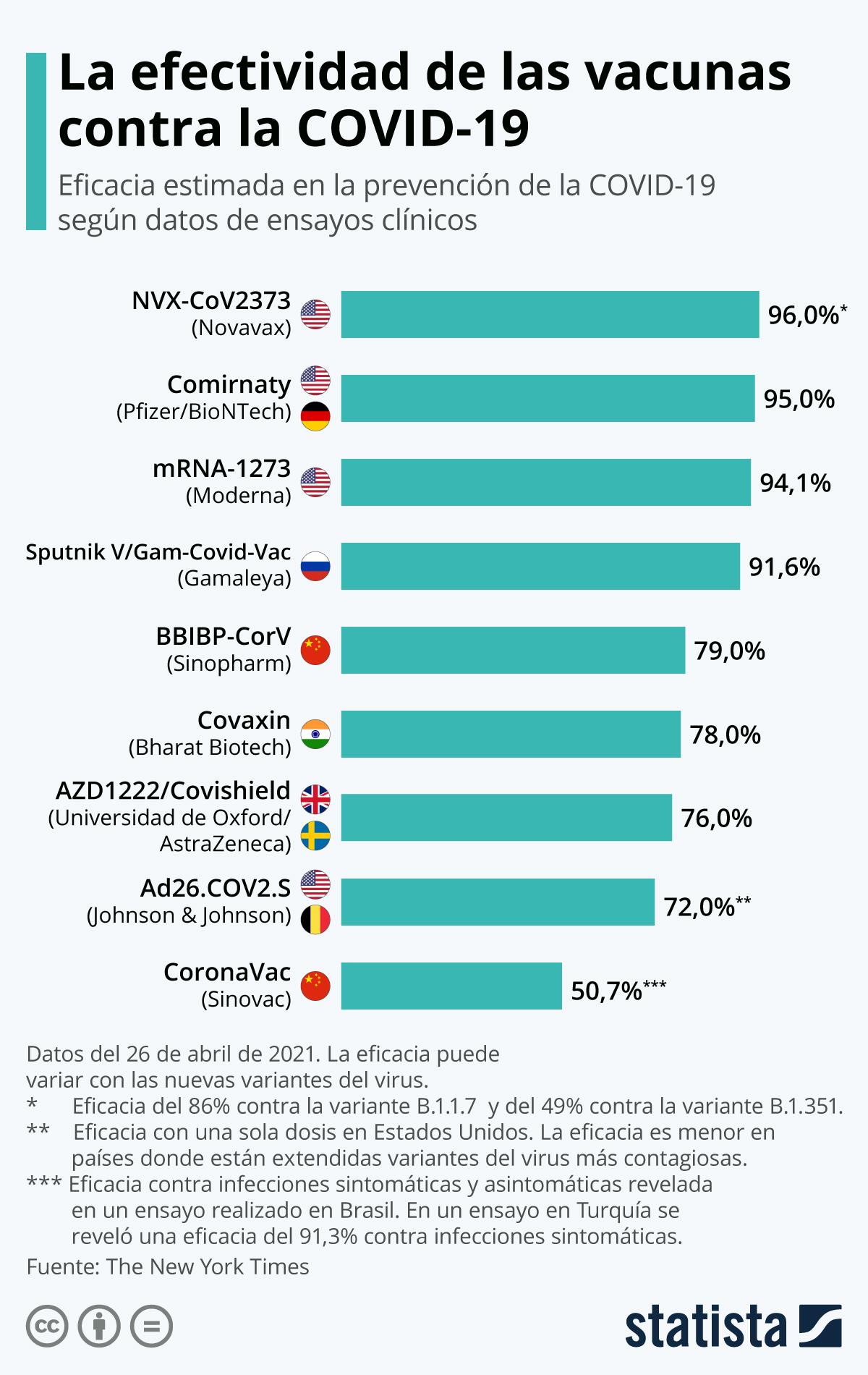 Infografía: ¿Qué tan eficaces son las vacunas contra la COVID-19? | Statista