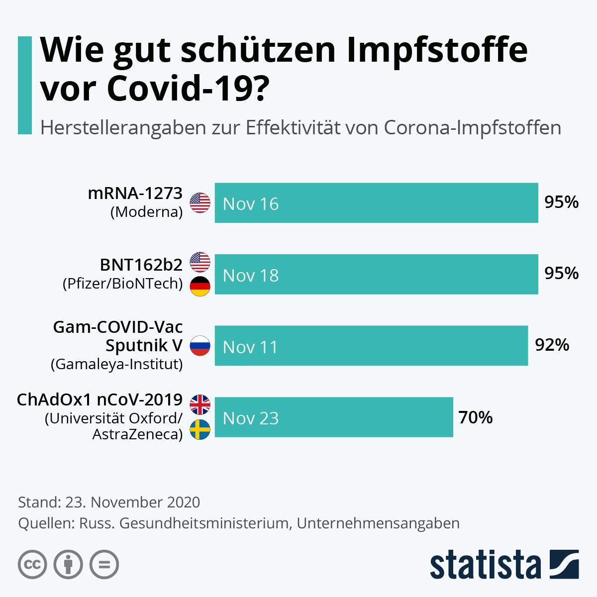 Infografik: Wie gut schützen Impfstoffe vor Covid-19?   Statista