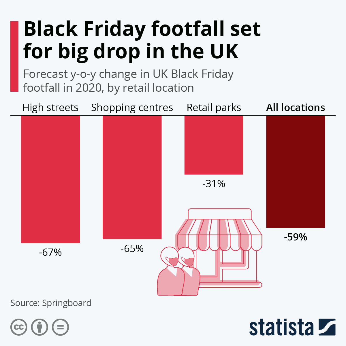 Infographic: Black Friday footfall set for big drop in the UK | Statista