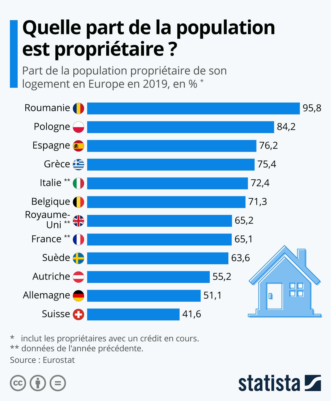 Infographie: Quelle part de la population est propriétaire ? | Statista