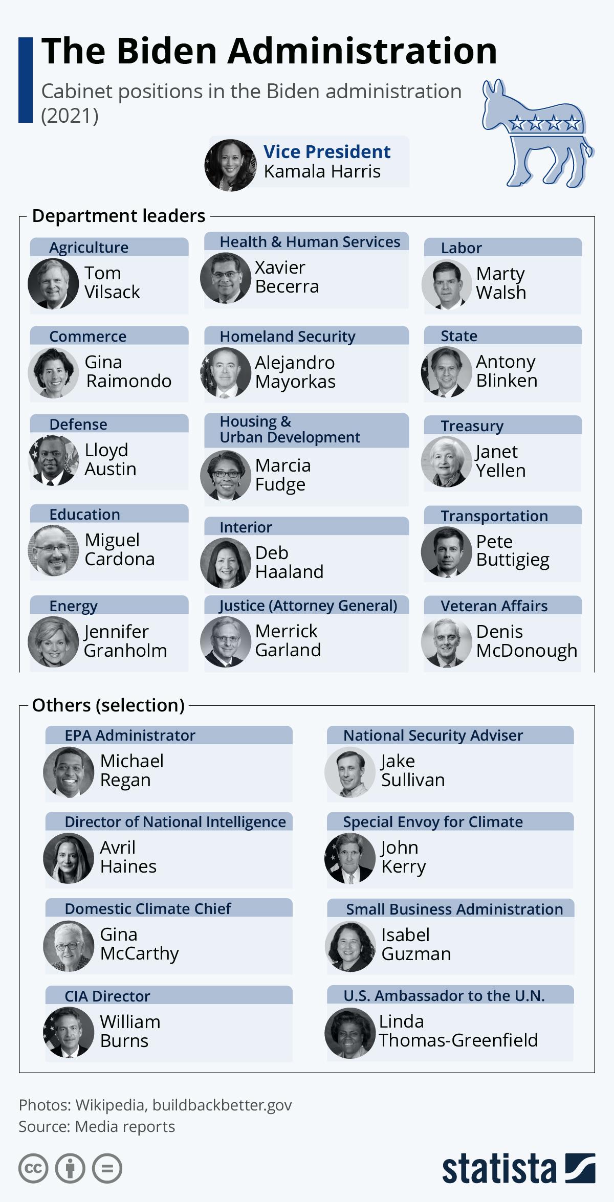 Infographic: Biden Cabinet Takes Shape | Statista