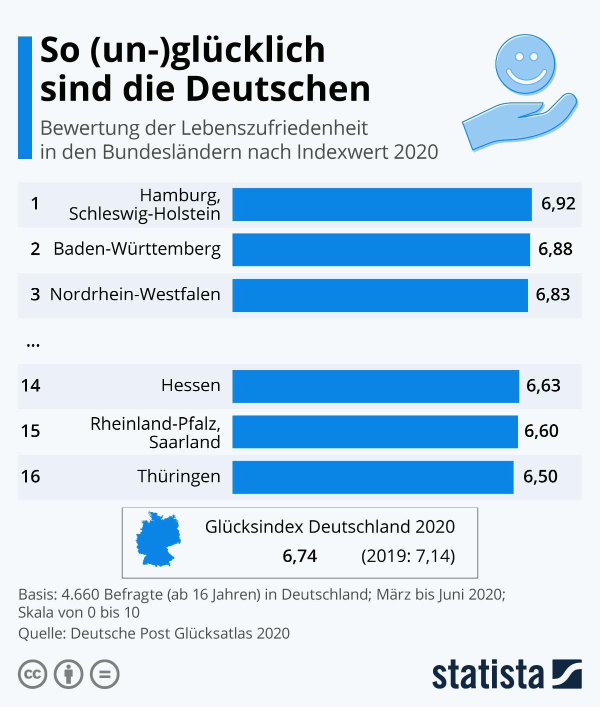 Infografik: So (un-)glücklich sind die Deutschen   Statista