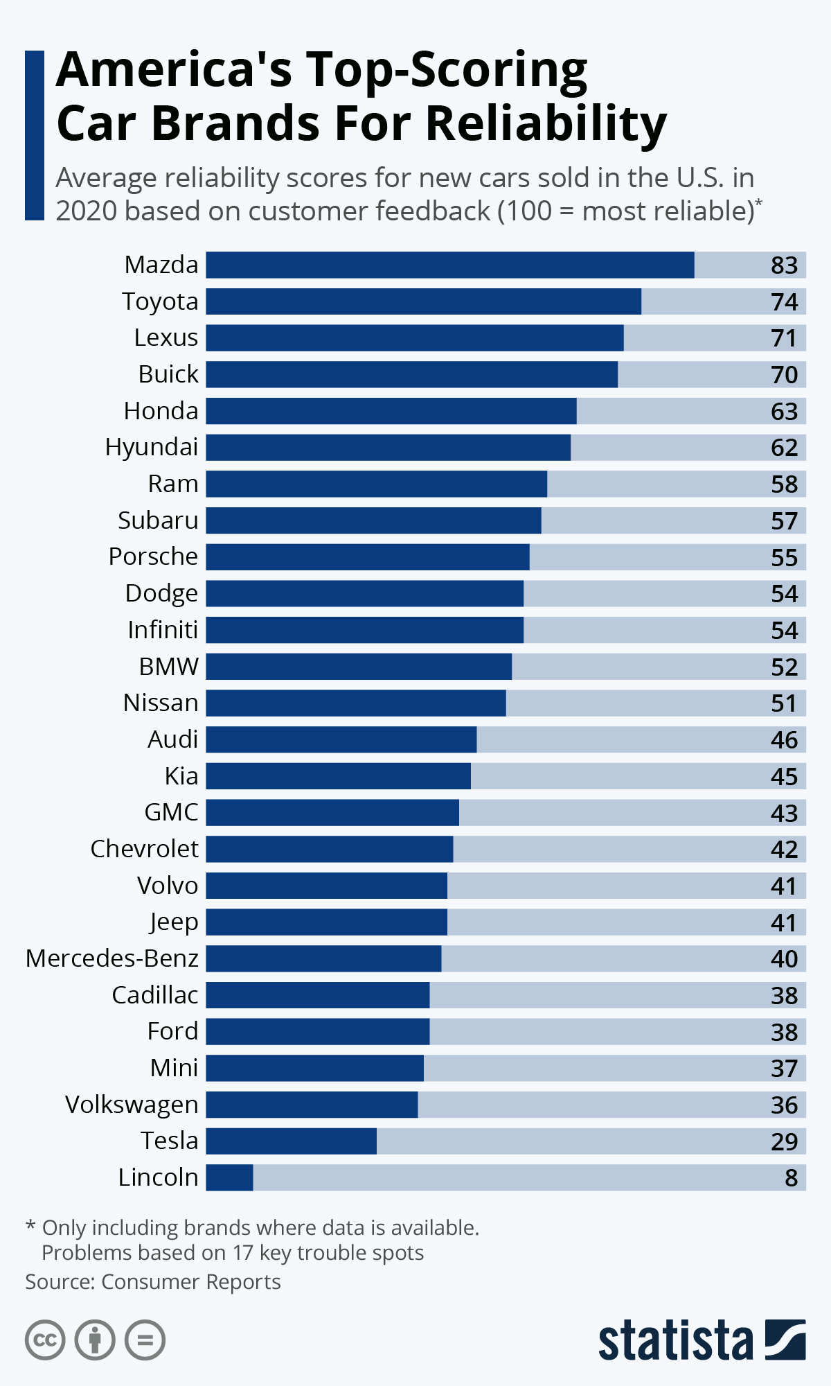 Infographic: America's Top-Scoring Car Brands For Reliability | Statista