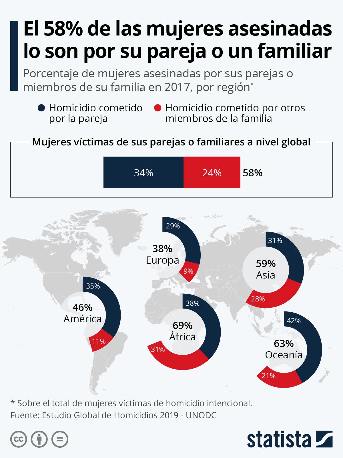 Infografía: El 58% de las mujeres asesinadas son víctimas de sus parejas o familiares | Statista