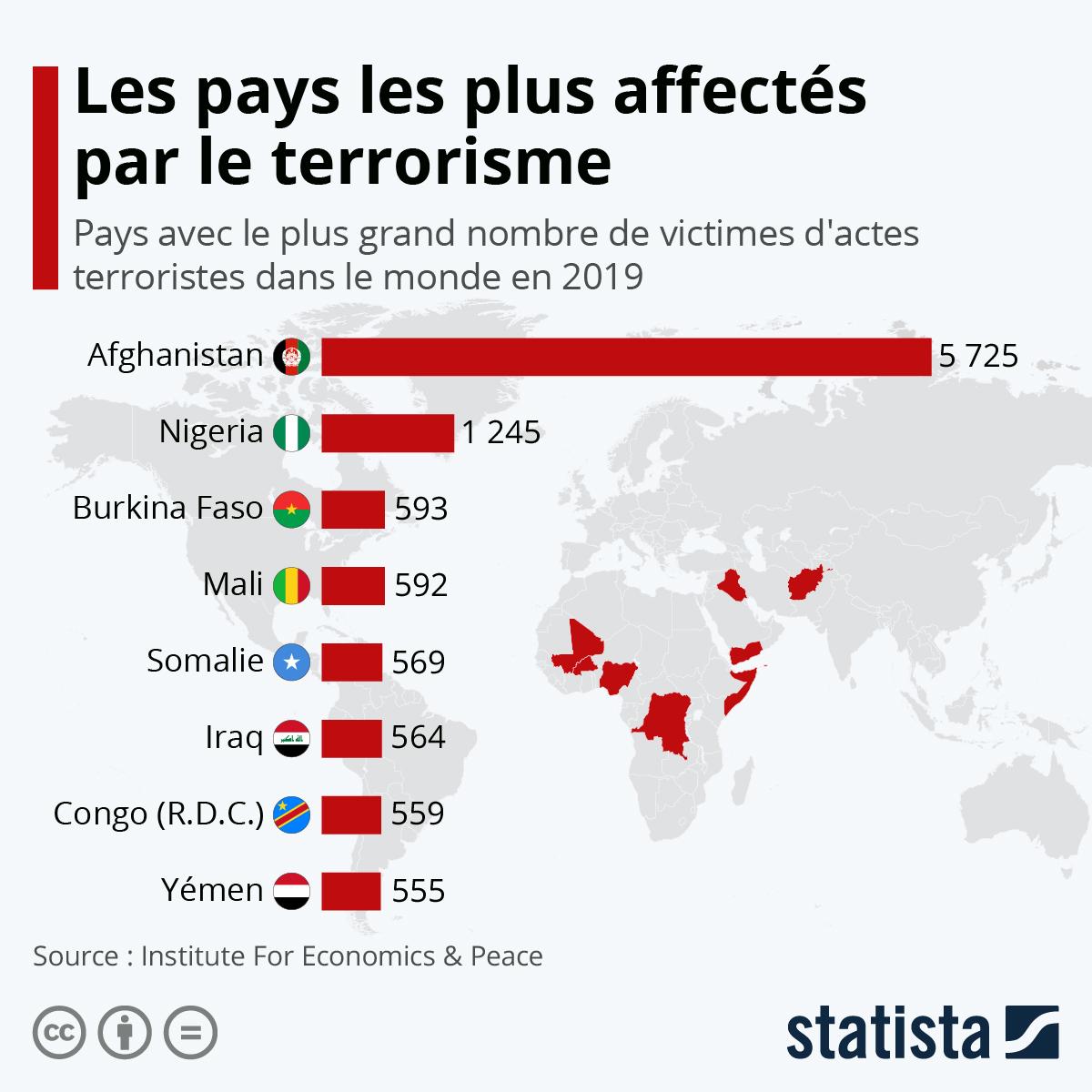 Infographie: Les pays les plus affectés par le terrorisme | Statista