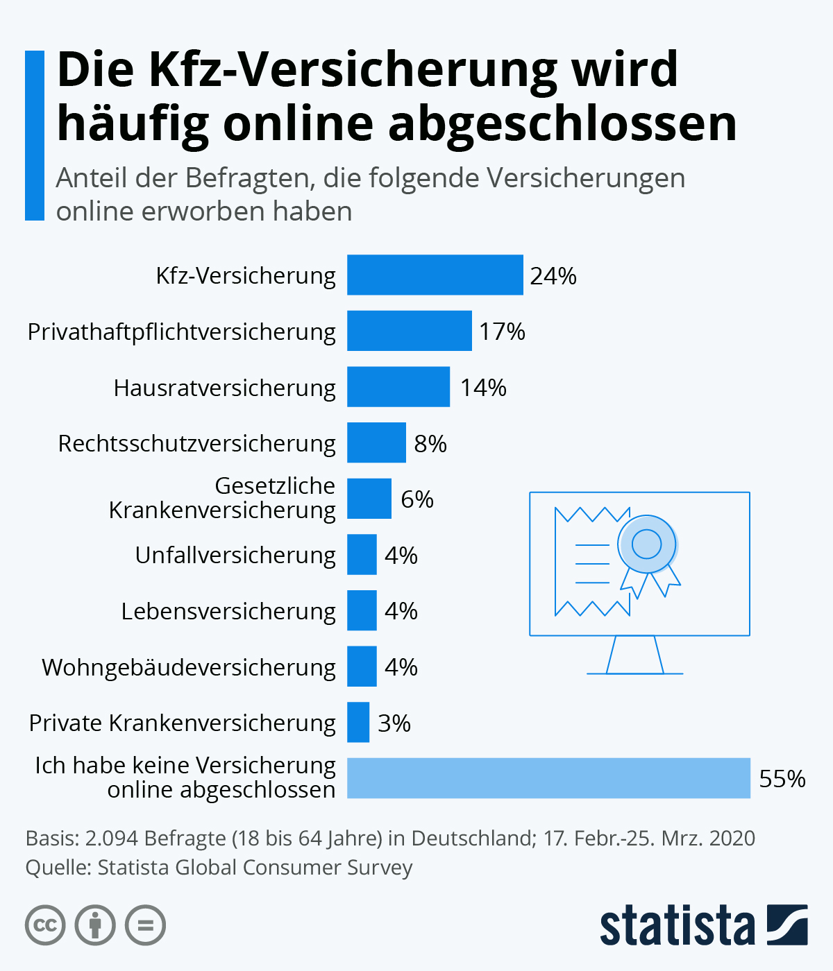 Infografik: Die Kfz-Versicherung wird häufig online abgeschlossen | Statista