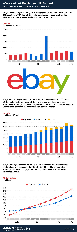 Infografik: eBay steigert Gewinn um 19 Prozent | Statista