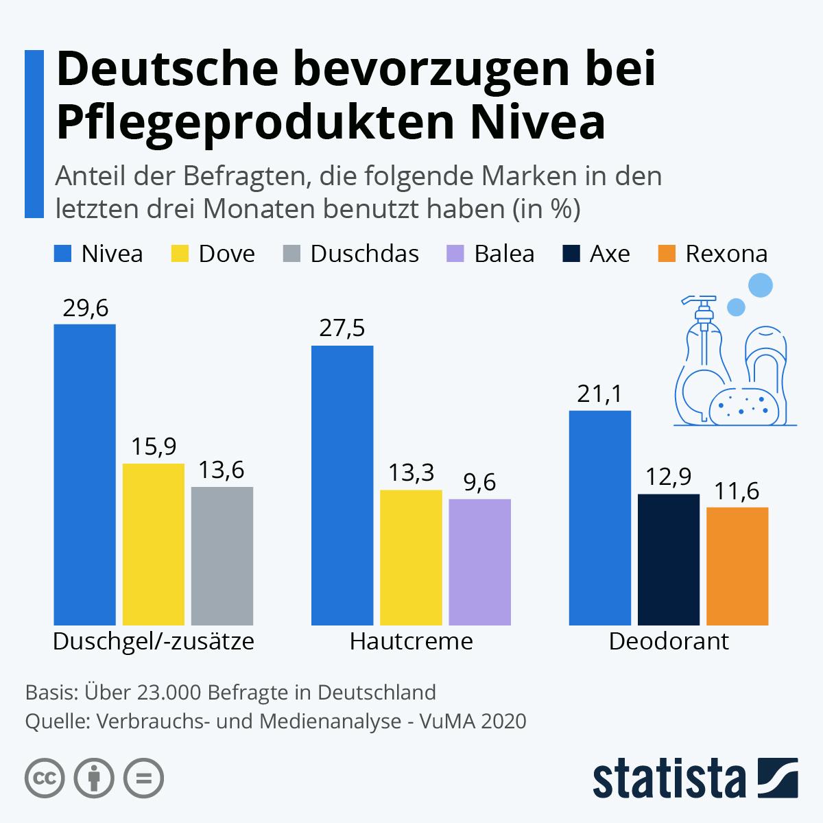 Infografik: Deutsche bevorzugen bei Pflegeprodukten Nivea | Statista