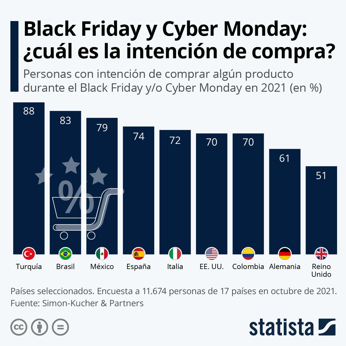 Infografía: El 72% de los españoles planea comprar durante el Black Friday y el Cyber Monday | Statista
