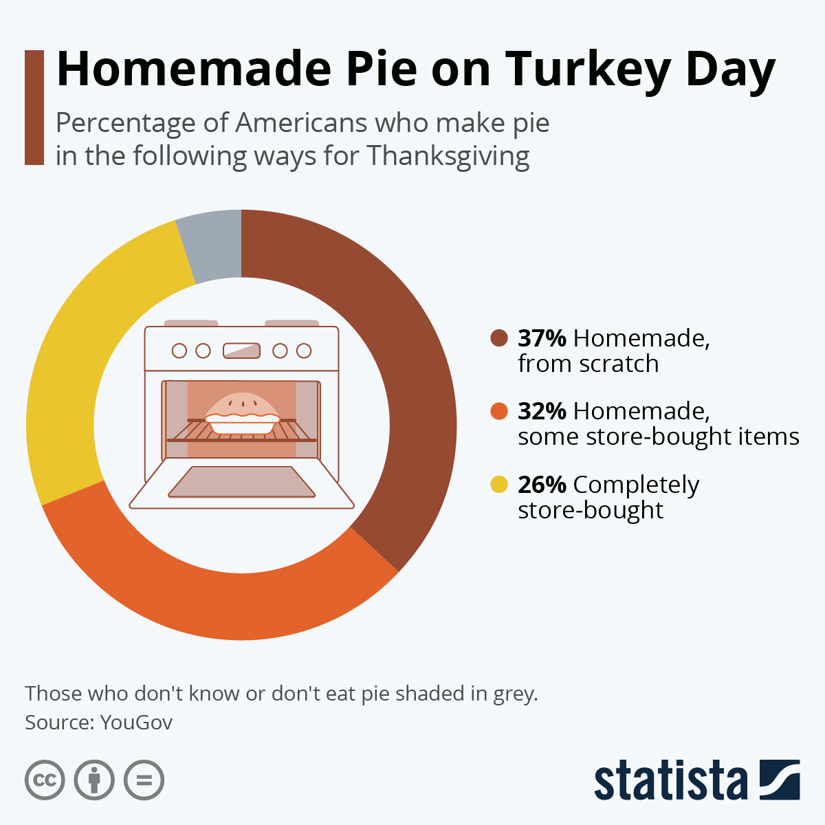 Infographic: 币圈大佬排名homemade Pie on Turkey Day | Statista