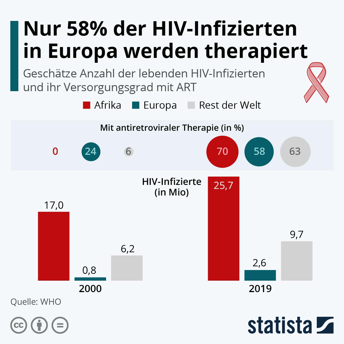 Infografik: Nur 58% der HIV-Infizierten in Europa werden therapiert | Statista