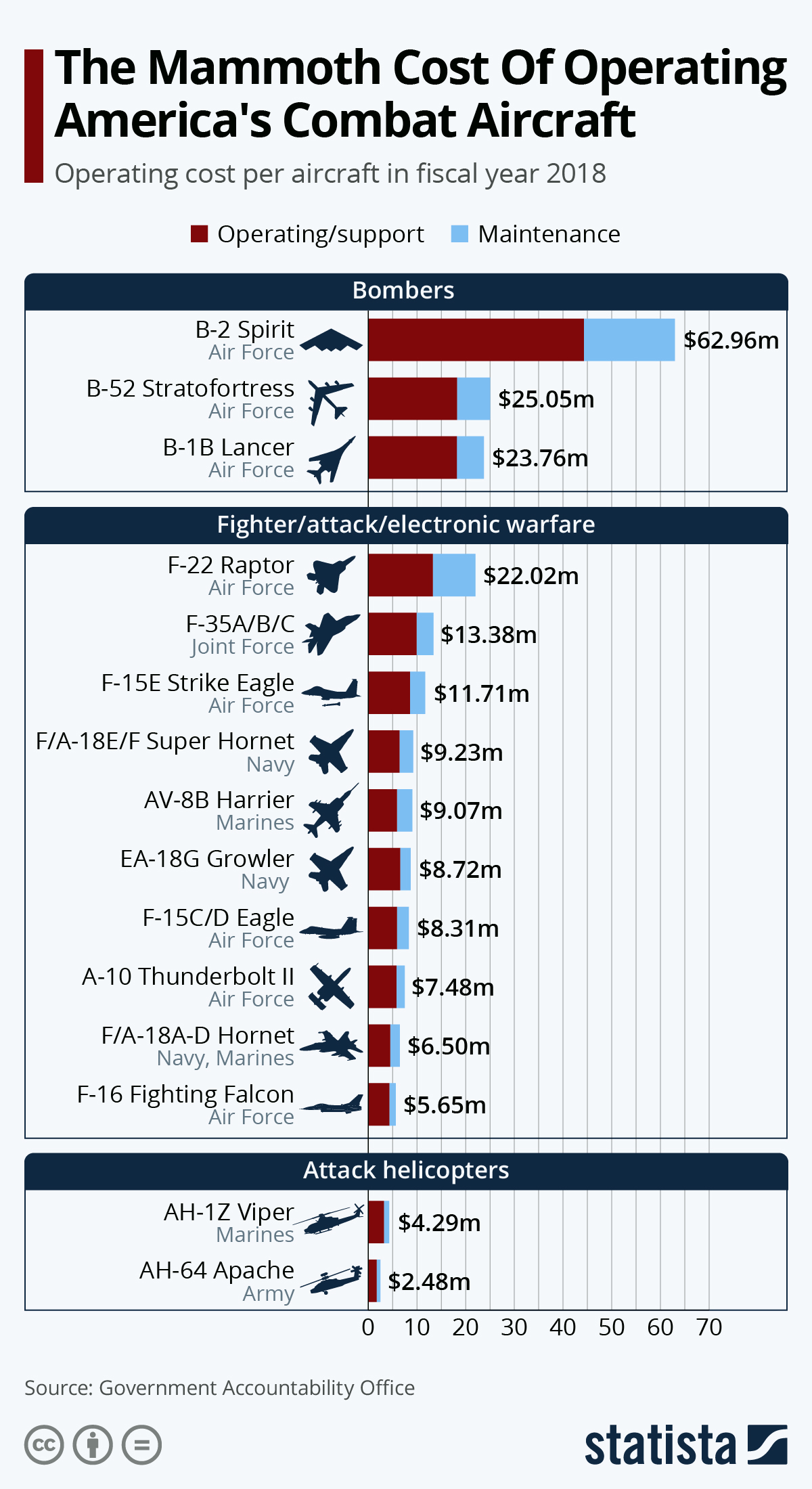 Infographic: The Mammoth Cost Of Operating America's Combat Aircraft | Statista