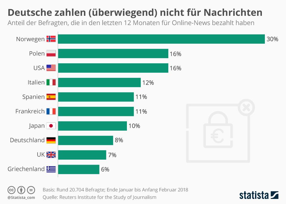 Infografik: Deutsche zahlen (überwiegend) nicht für Nachrichten  | Statista