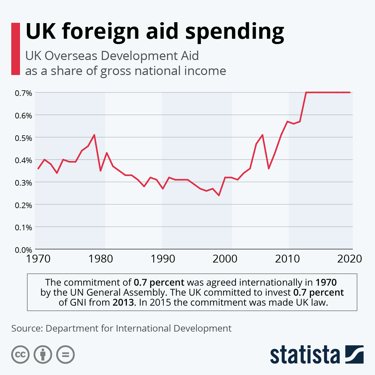 Infographic: UK foreign aid spending | Statista