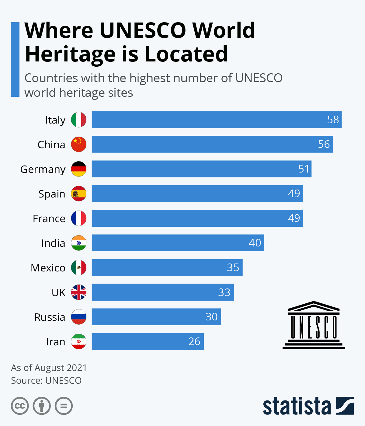 Infographic: Where UNESCO World Heritage is Located | Statista