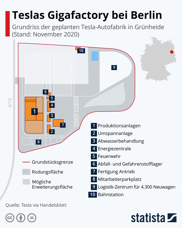 Infografik: Teslas Gigafactory bei Berlin | Statista