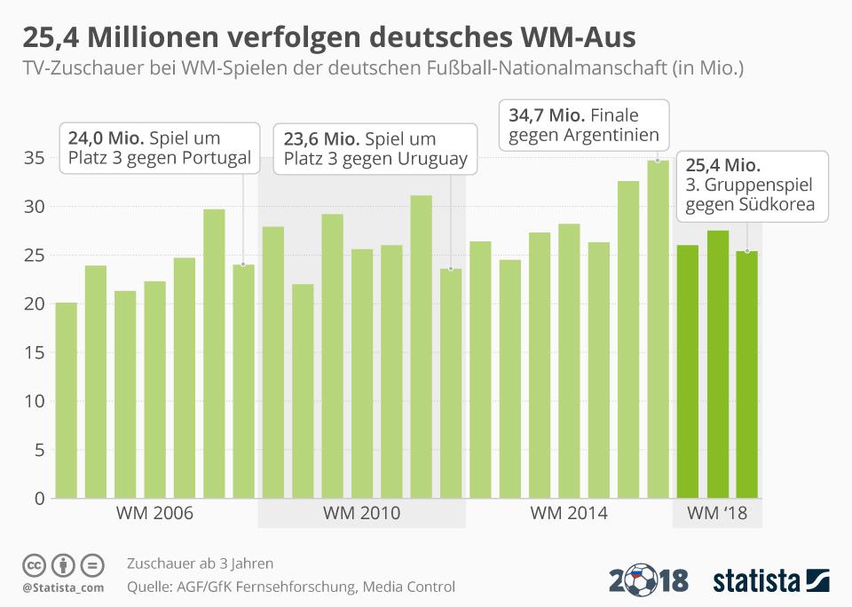 Infografik: 24,5 Millionen sehen WM-Aus gegen Südkorea | Statista