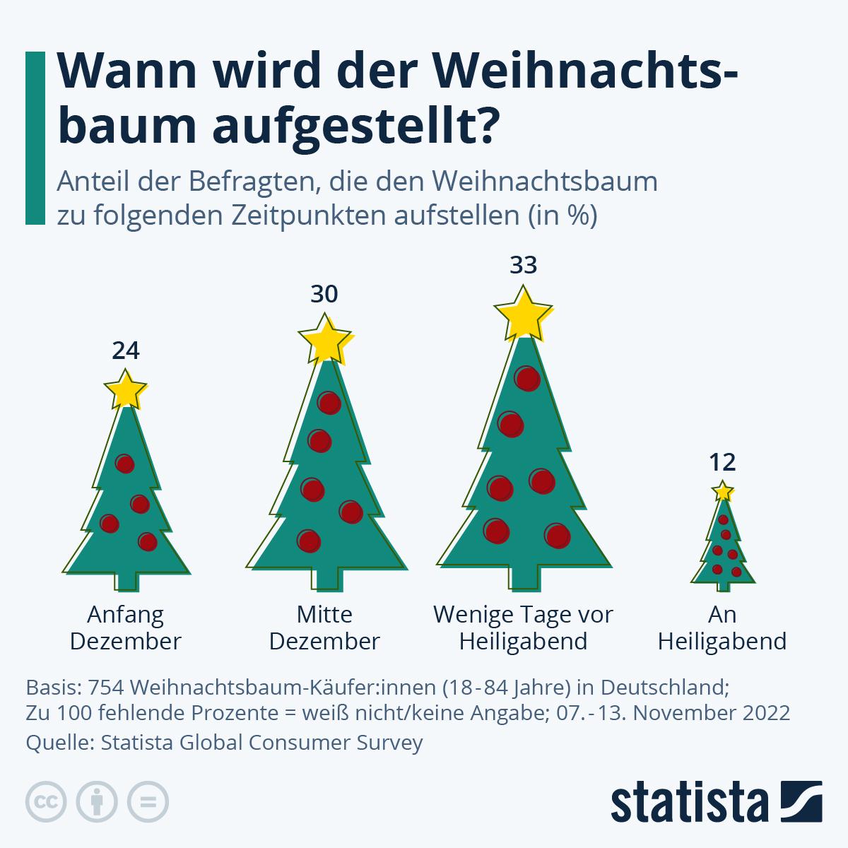Infografik: Wann wird der Weihnachtsbaum aufgestellt? | Statista