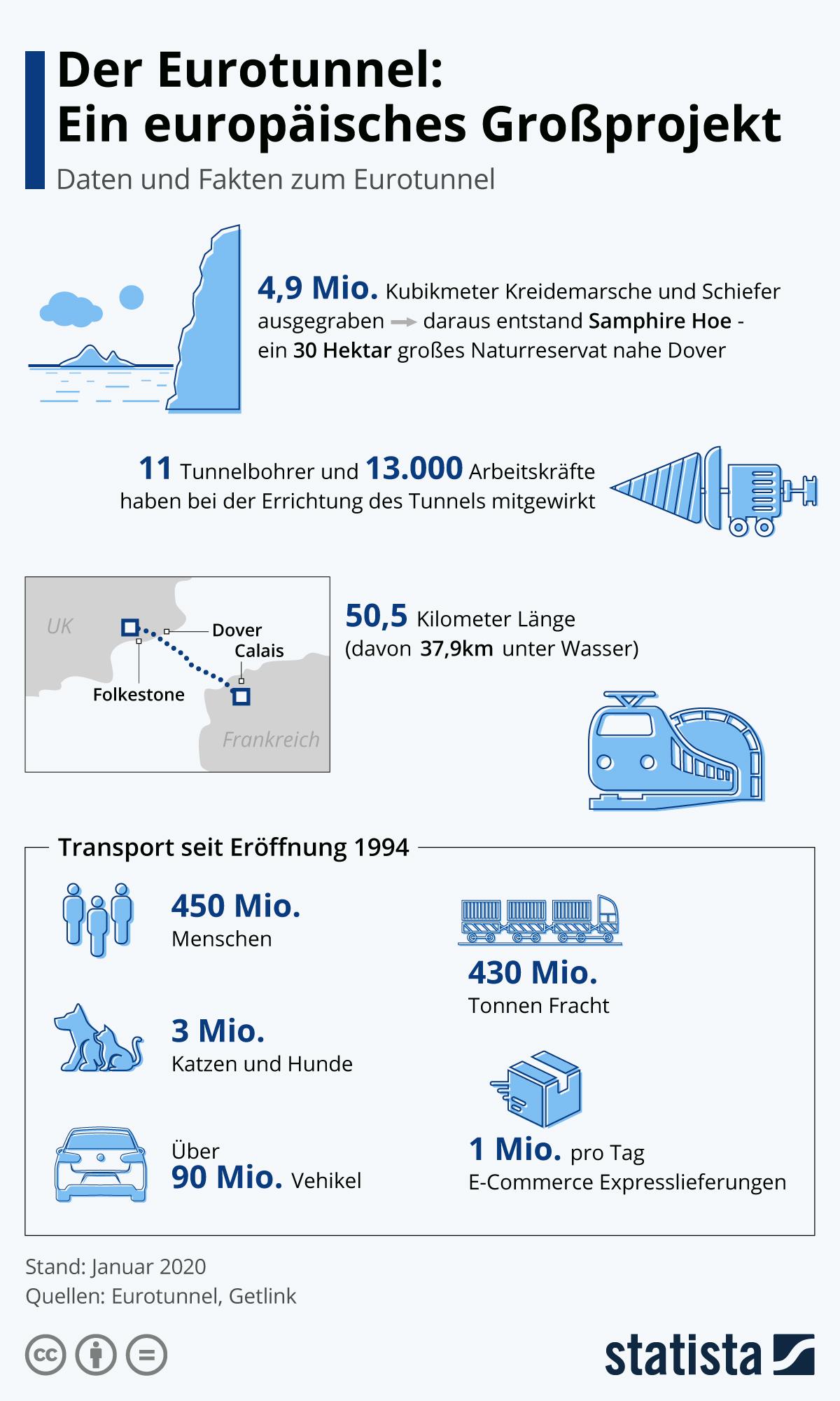 Infografik: Der Eurotunnel: Ein europäisches Großprojekt | Statista