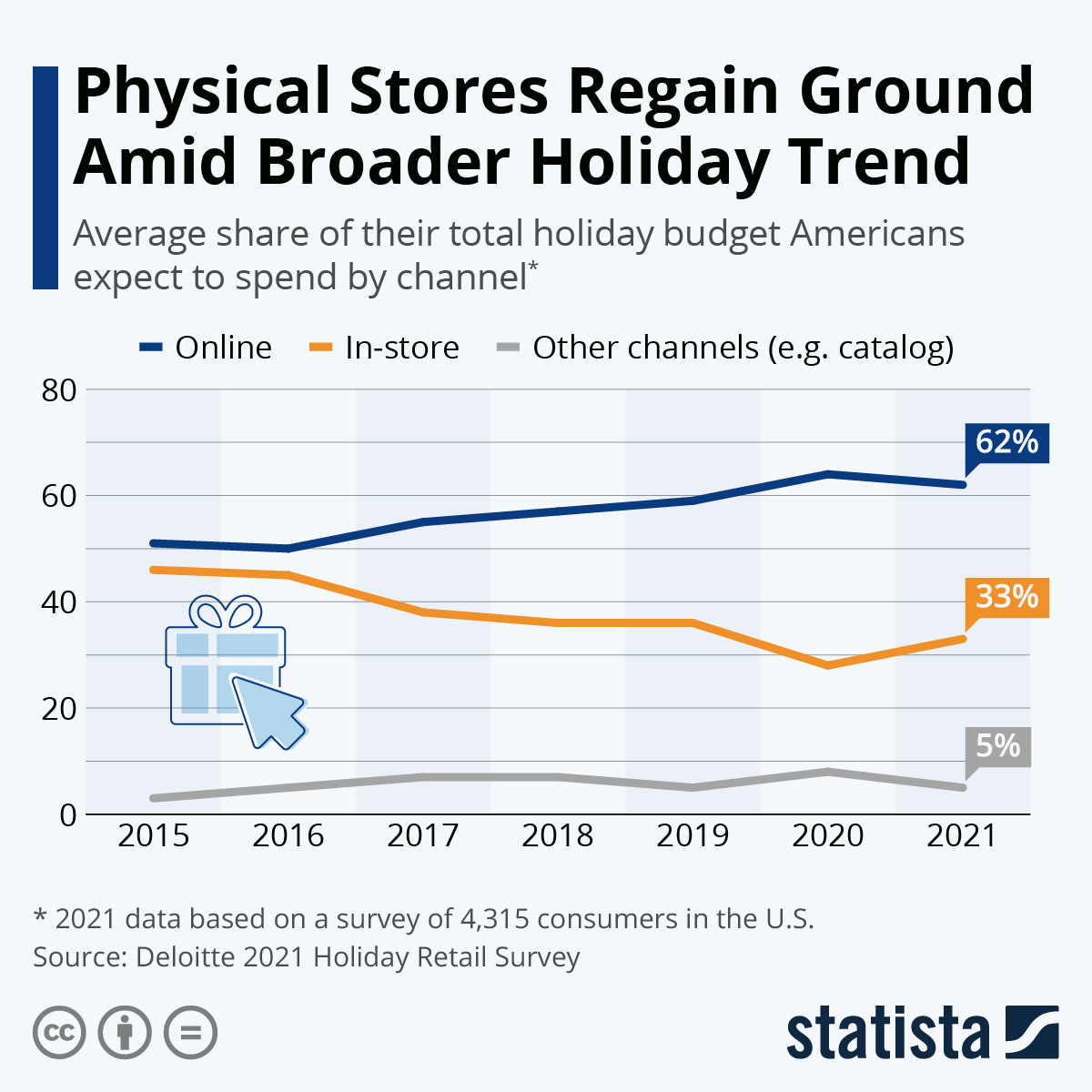 Infographic: Pandemic Accelerates Holiday Channel Shift | Statista