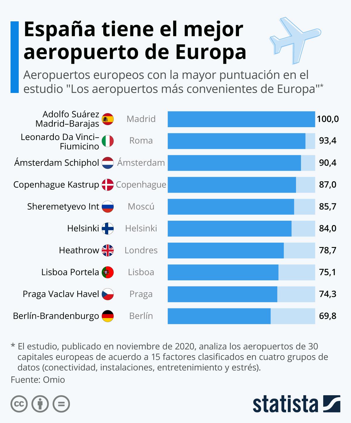 Infografía: Estos son los mejores aeropuertos de Europa | Statista