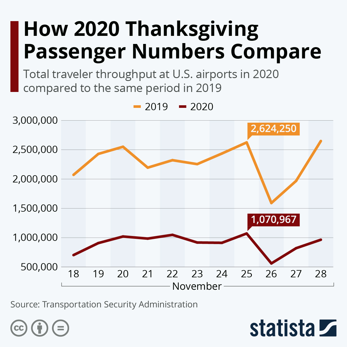 Infographic: How 2020 Thanksgiving Passenger Numbers Compare | Statista