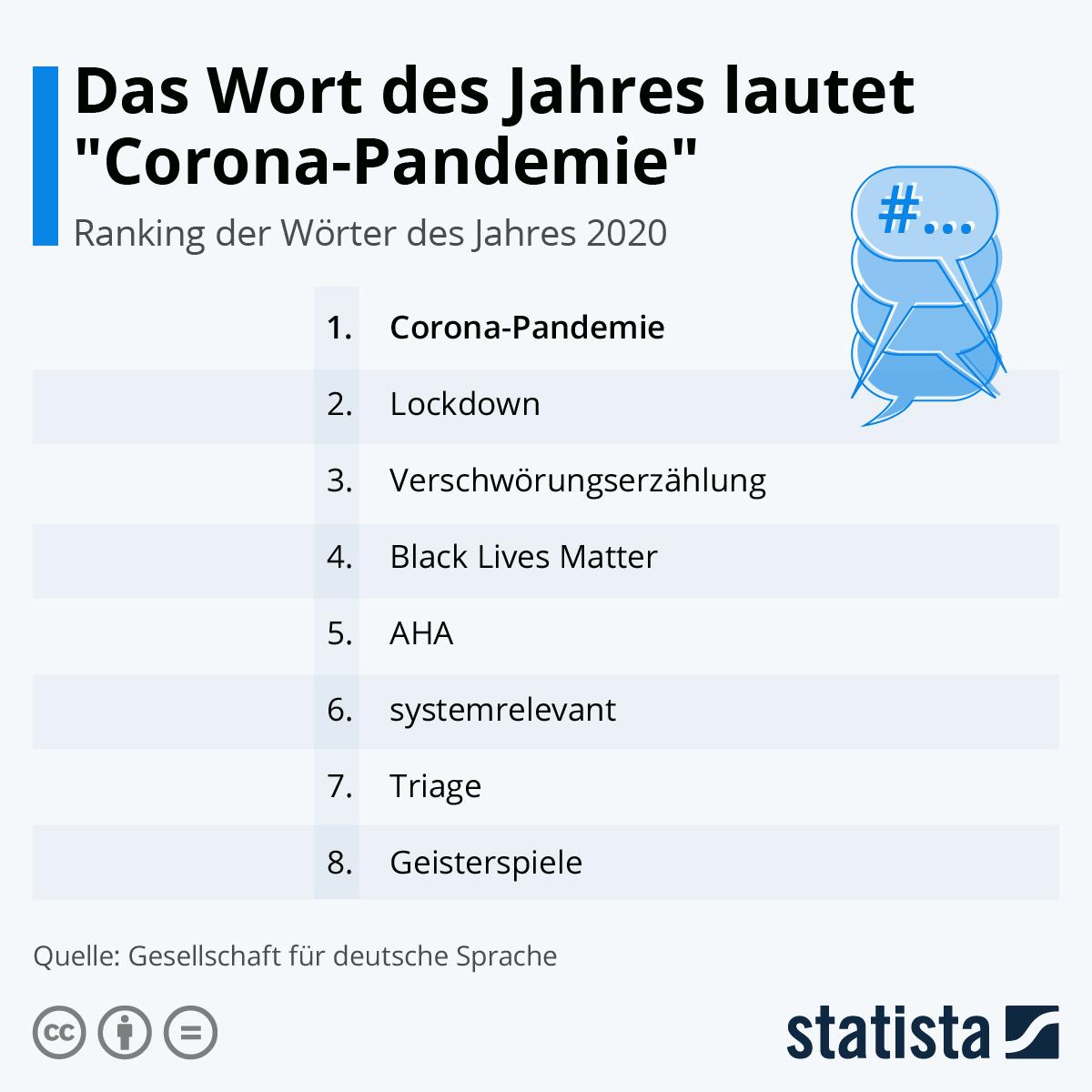 """Infografik: Das Wort des Jahres lautet """"Corona-Pandemie""""   Statista"""