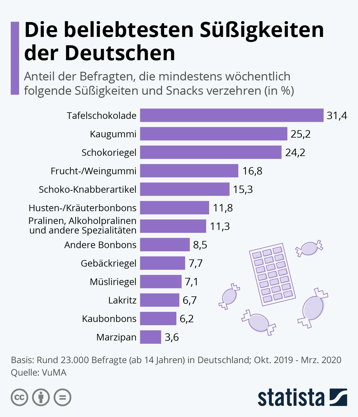 Infografik: Die beliebtesten Süßigkeiten der Deutschen | Statista