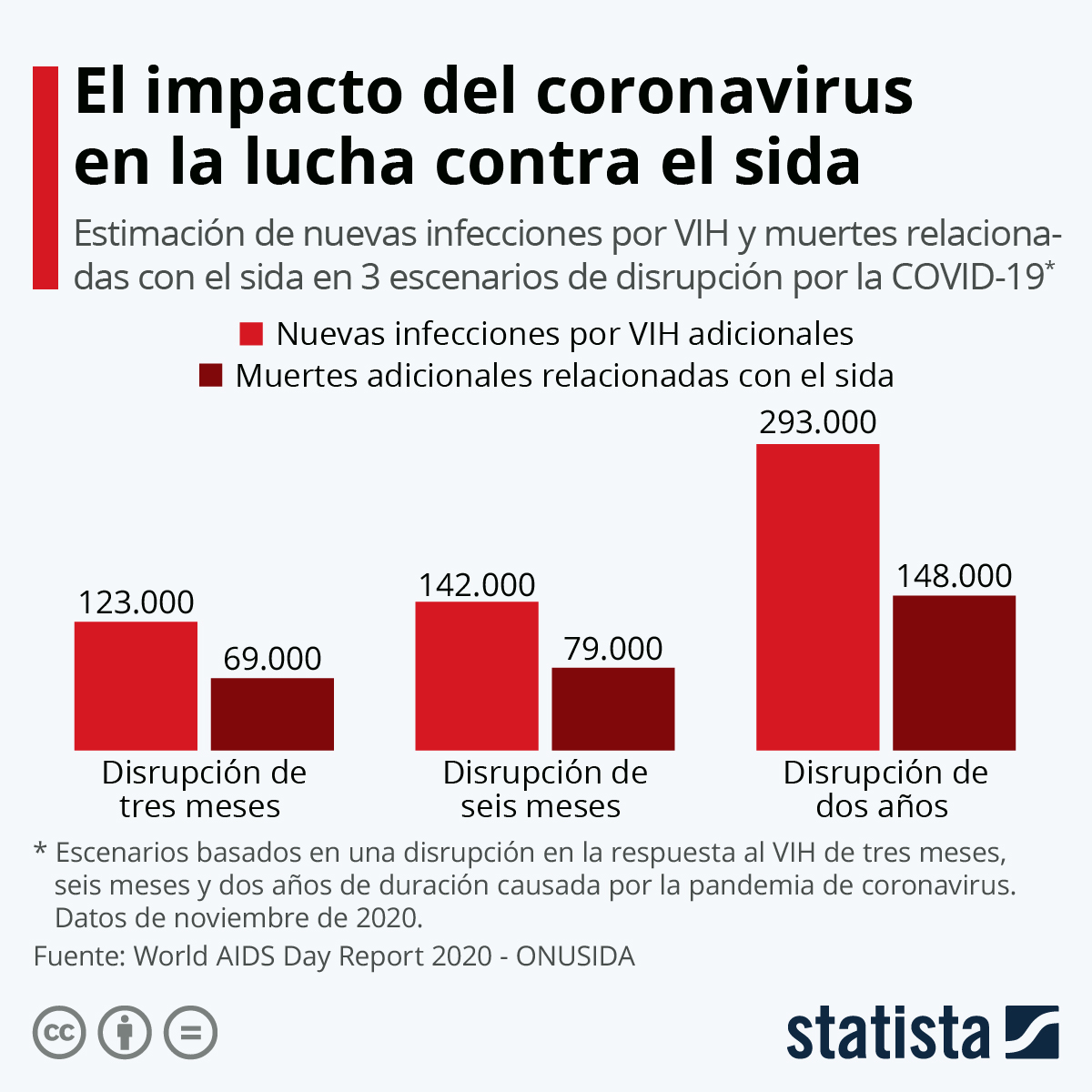 Infografía: El impacto del coronavirus en la lucha contra el sida | Statista