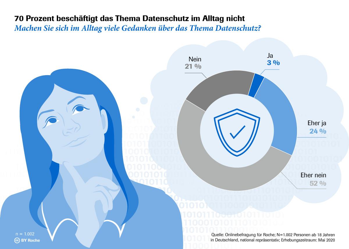 Infografik: 70 Prozent beschäftigt das Thema Datenschutz im Alltag nicht | Statista