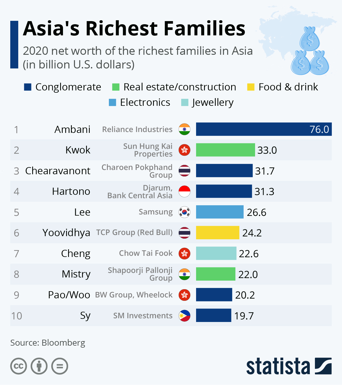 Infographic: Asia's Richest Families | Statista