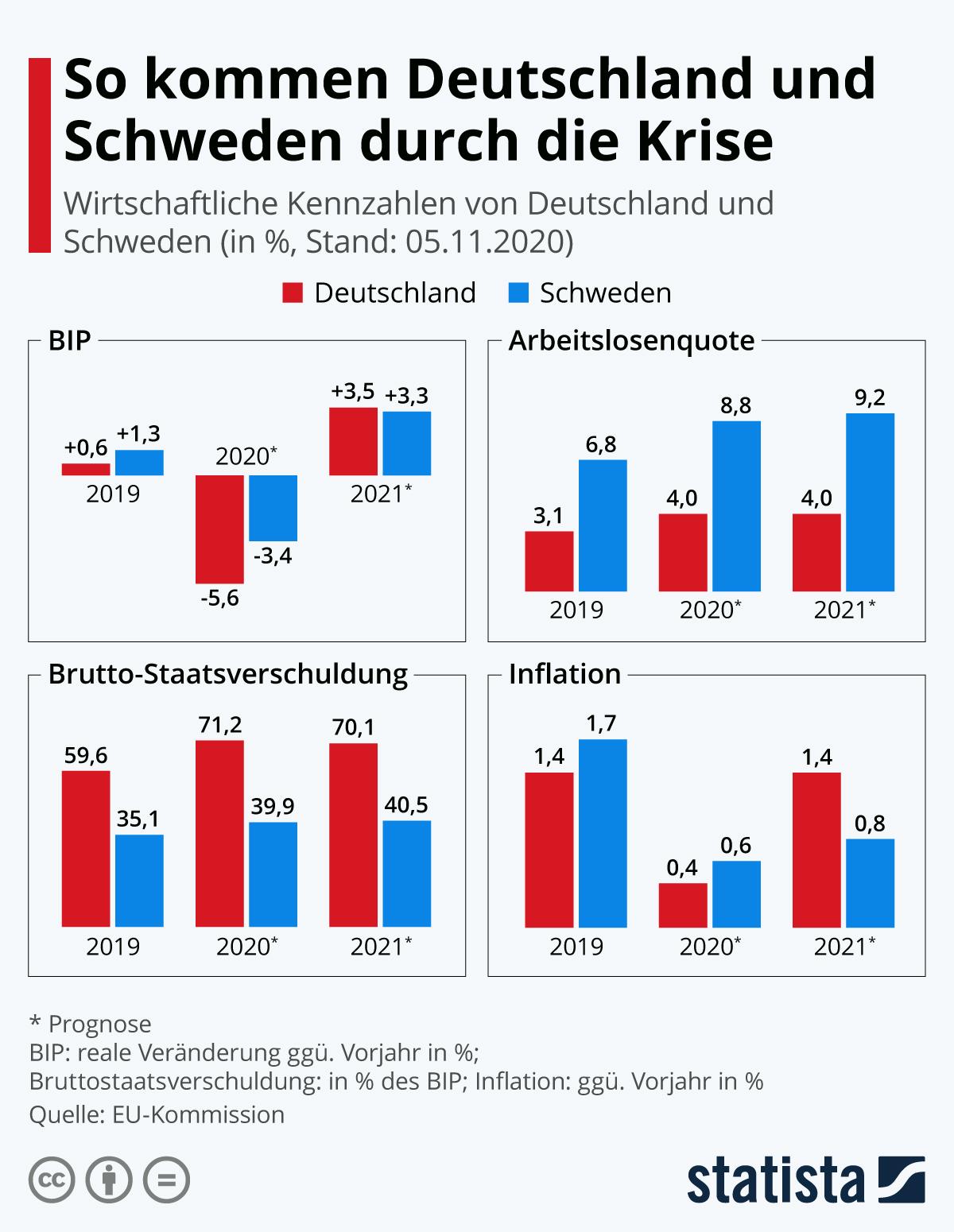 Infografik: So kommen Deutschland und Schweden durch die Krise | Statista