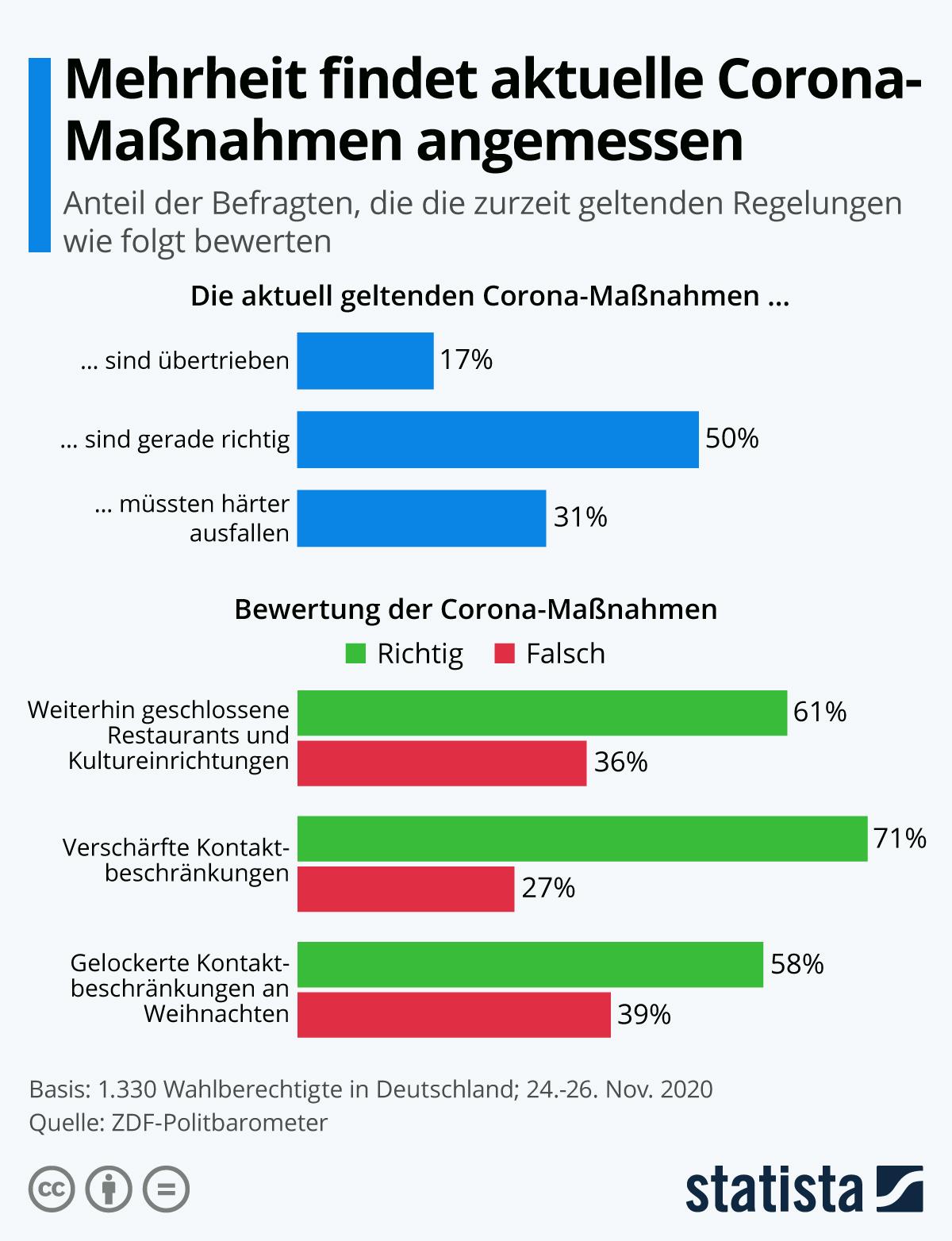 Infografik: Mehrheit findet aktuelle Corona-Maßnahmen angemessen | Statista