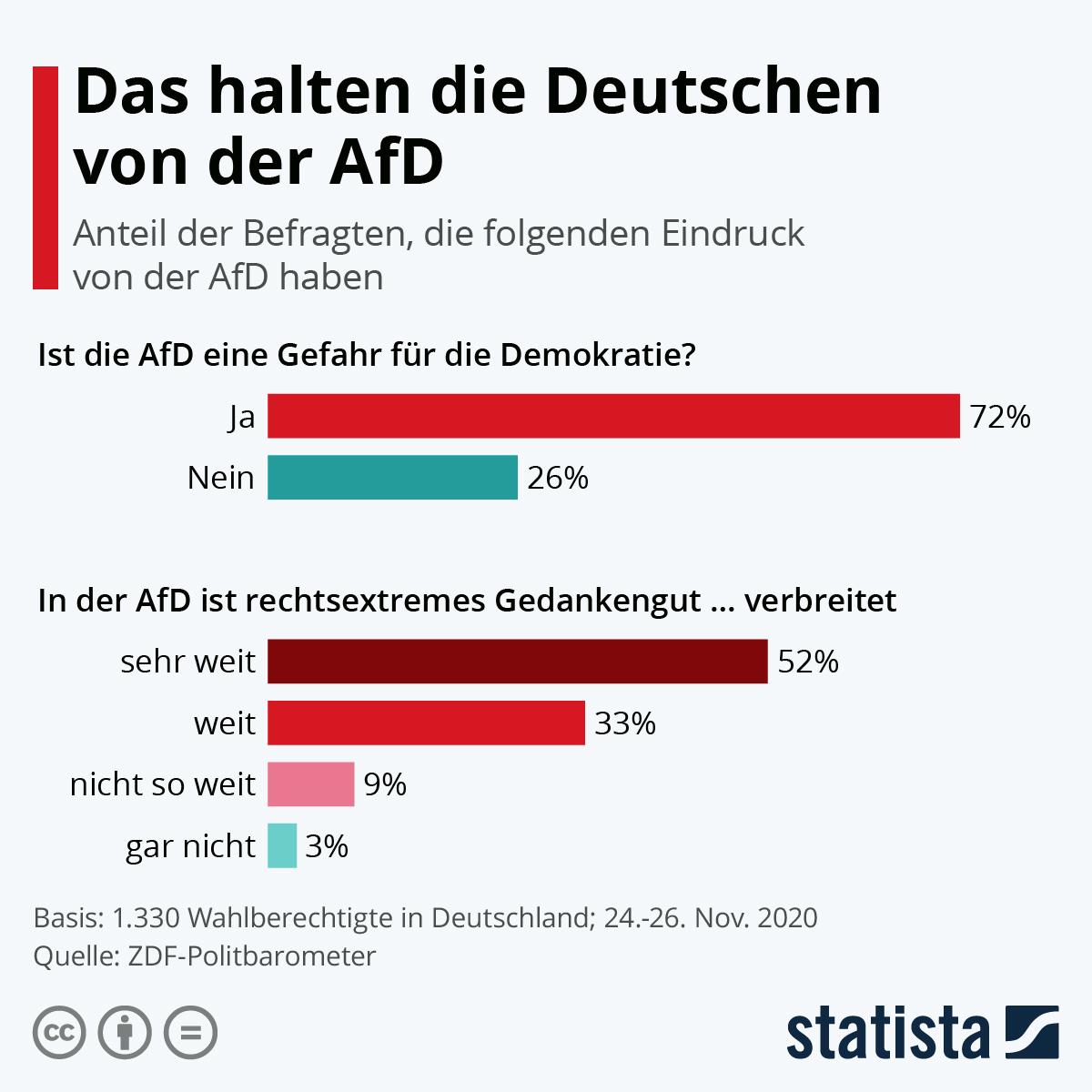 Infografik: Das halten die Deutschen von der AfD   Statista