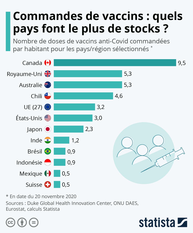 Infographie: Commandes de vaccins : qui fait le plus de stocks ?   Statista