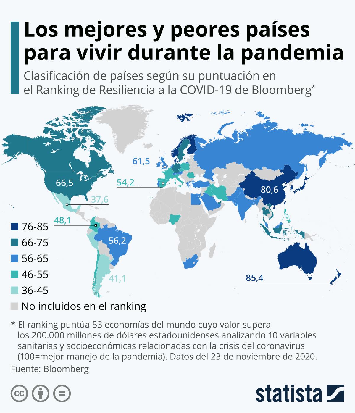 Infografía: ¿En qué países se está manejando la pandemia de manera más efectiva? | Statista