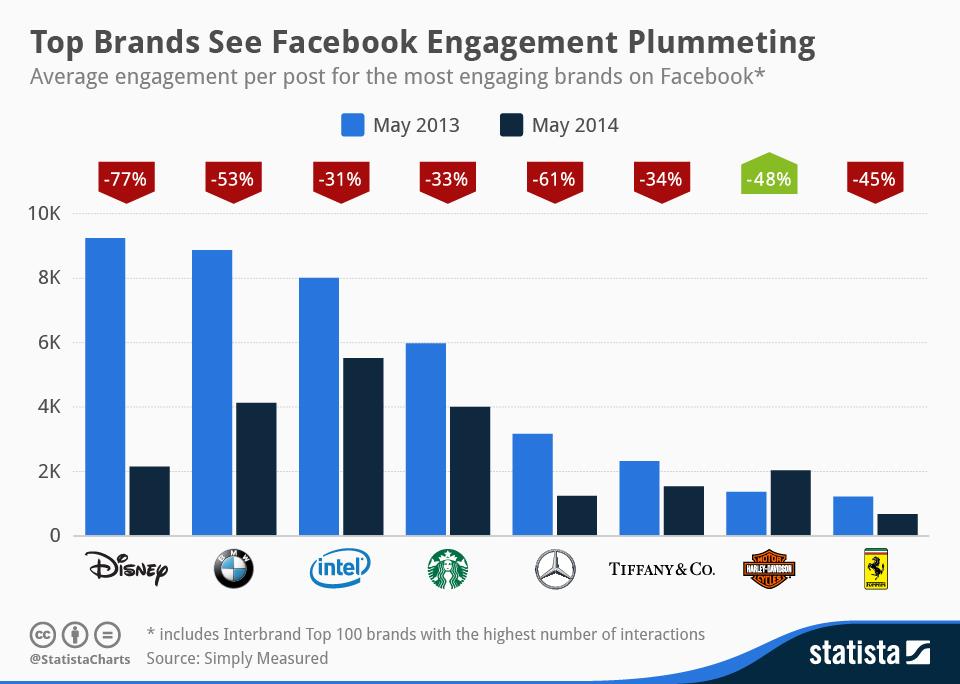 Infographic: Top Brands See Facebook Engagement Plummeting | Statista