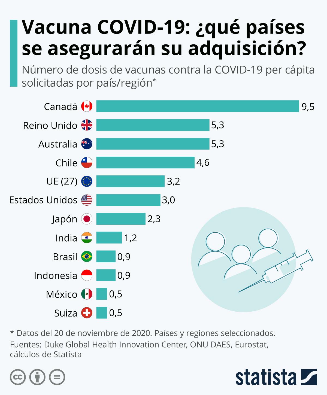 Infografía: ¿Cuántas dosis per cápita de la vacuna anti COVID-19 adquirirá cada país? | Statista