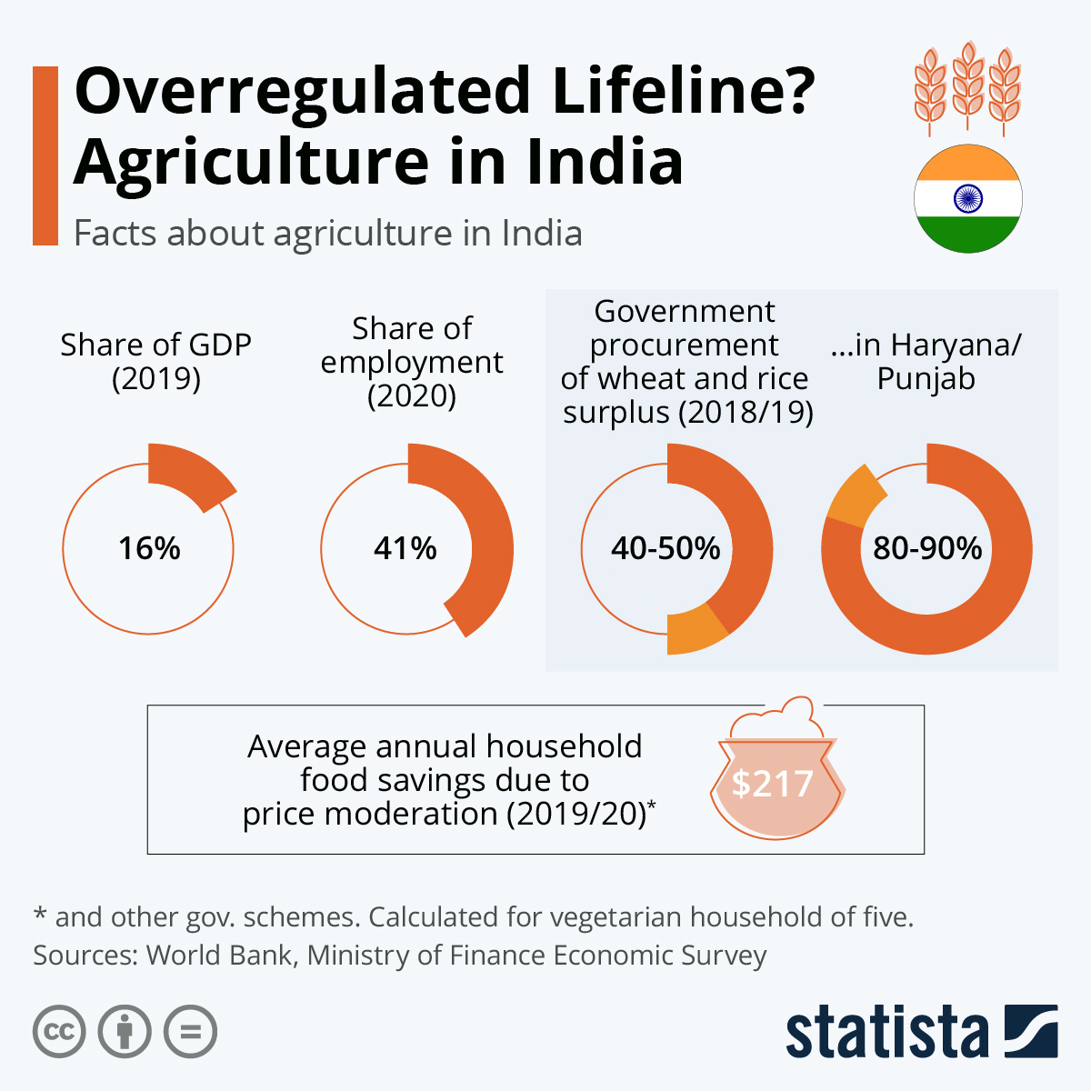 Infographic: Overregulated Lifeline? Agriculture in India | Statista