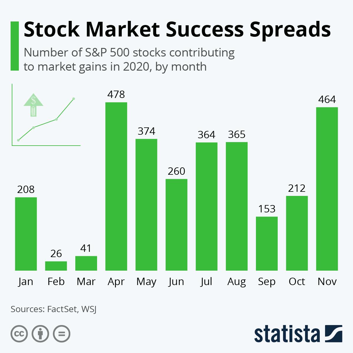 Infographic: Stock Market Success Spreads | Statista