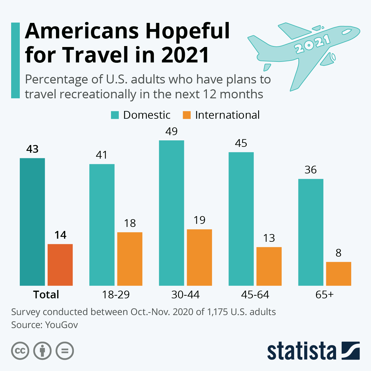 Infographic: Americans Hopeful for Travel in 2021 | Statista
