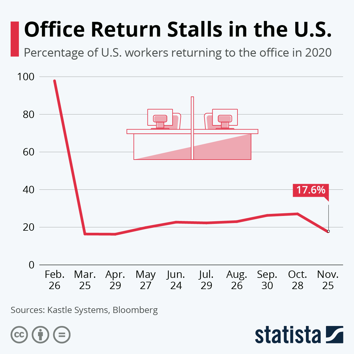Infographic: Office Return Stalls in the U.S. | Statista
