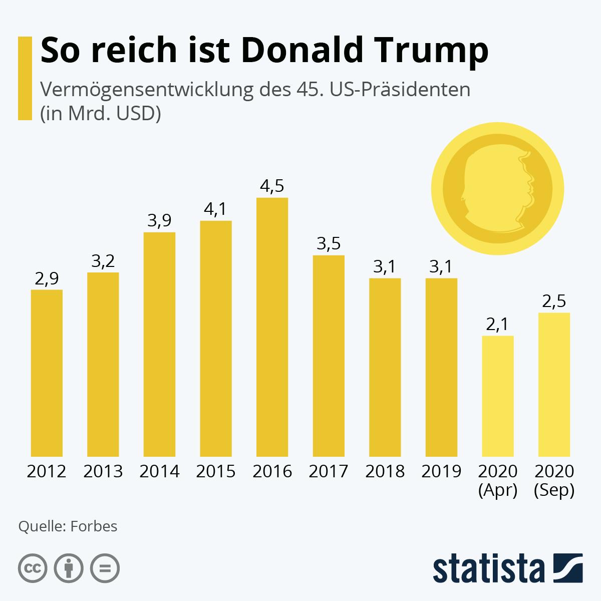 Infografik: So reich ist Donald Trump | Statista