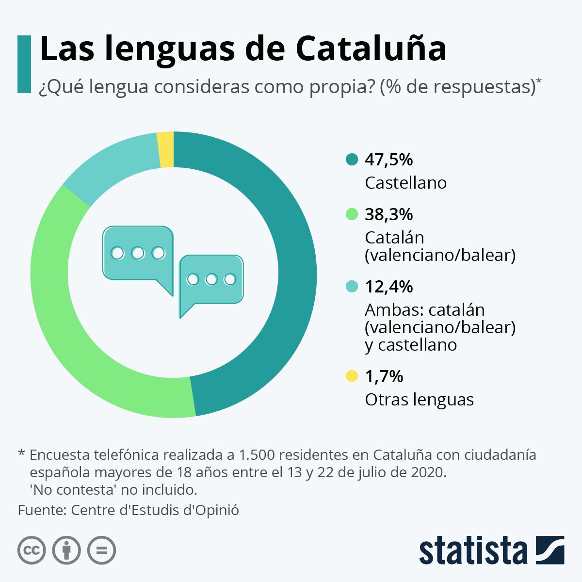 Infografía: Las lenguas de Cataluña | Statista
