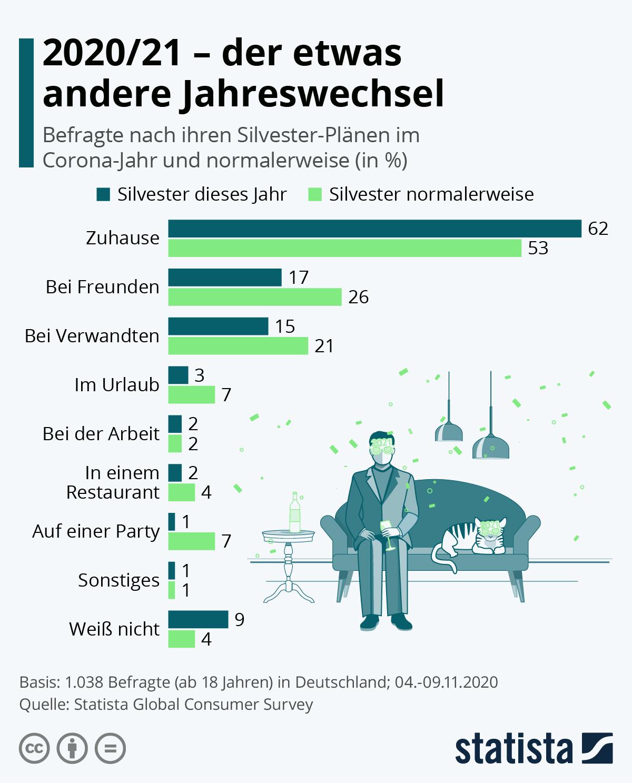 Infografik: 2020/21 - der etwas andere Jahreswechsel | Statista