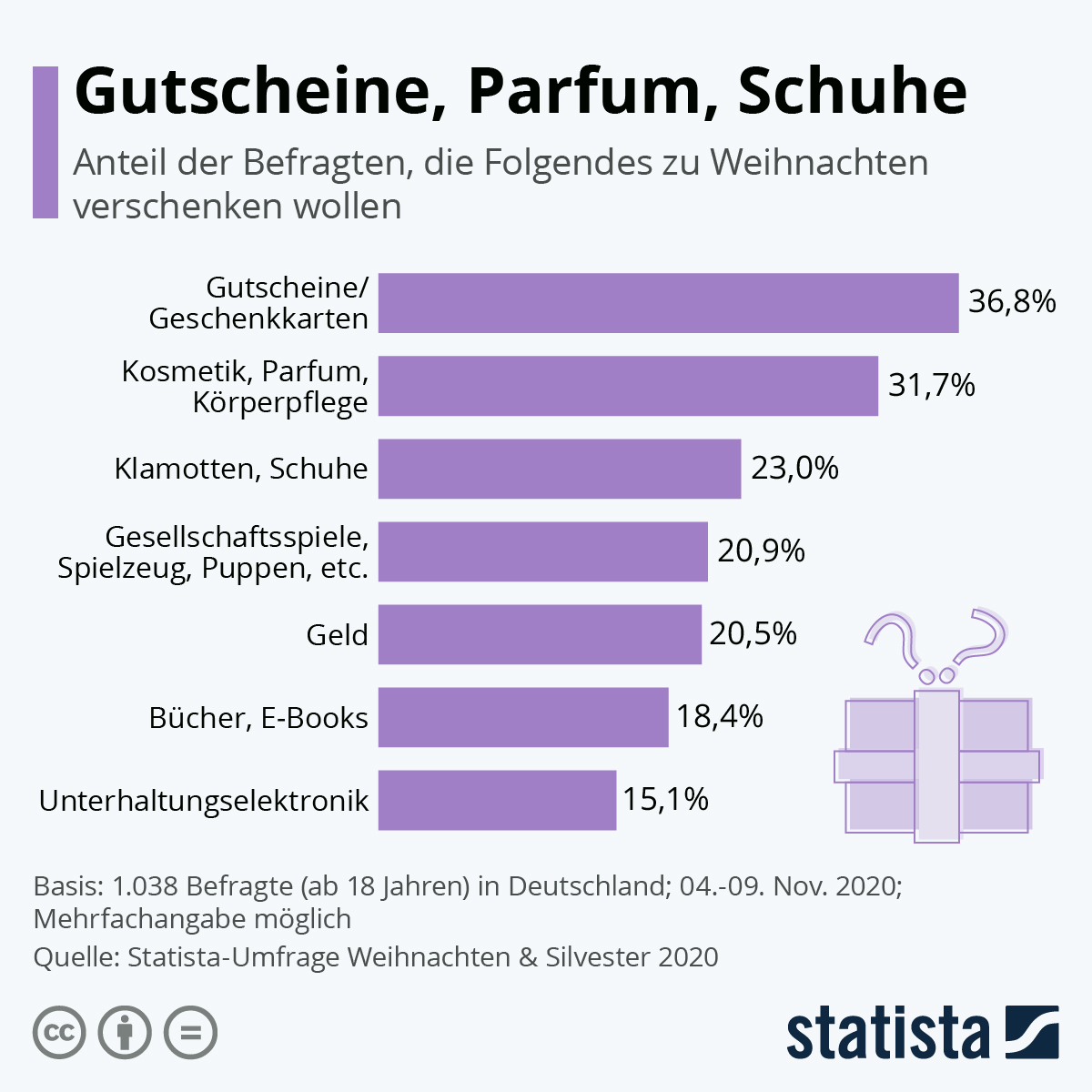 Infografik: Gutscheine, Parfum, Schuhe | Statista