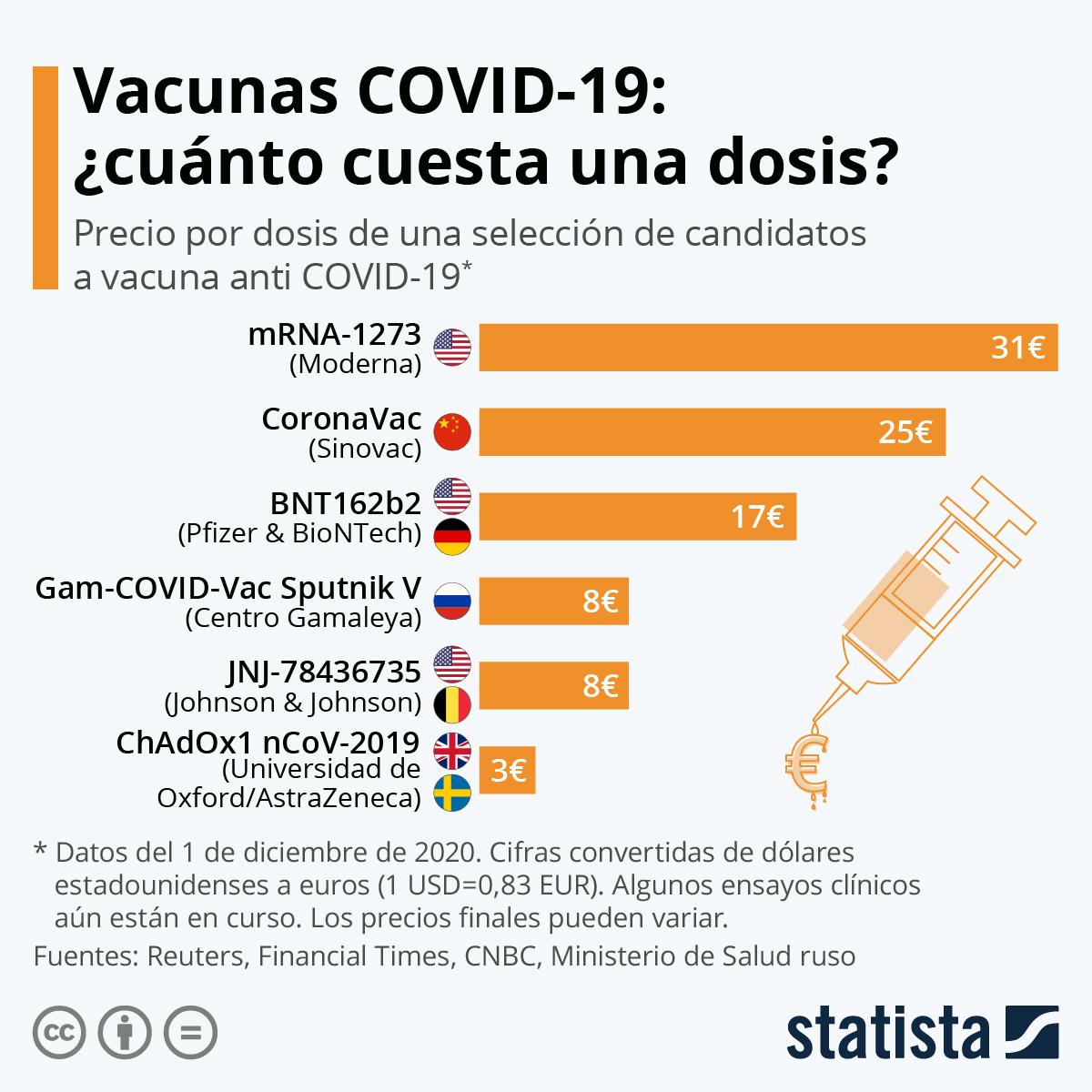 Infografía: Este es el precio de los principales candidatos a vacuna anti COVID-19 | Statista