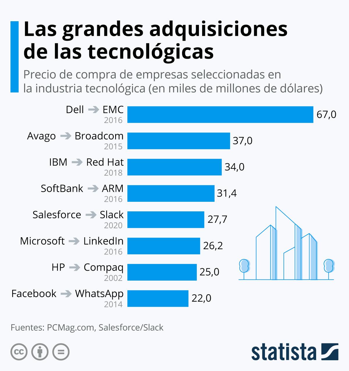 Infografía: Las grandes adquisiciones de las tecnológicas | Statista
